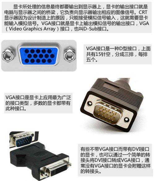 电脑显卡4种接口类型:VGA、DVI、HDMI、DP