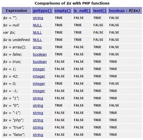 PHP 判断变量是否为空 empty() 函数